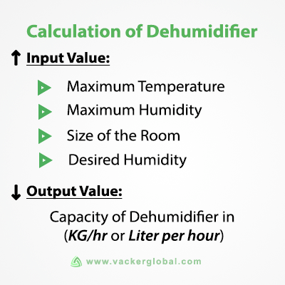 Dehumidifier Capacity Calculation