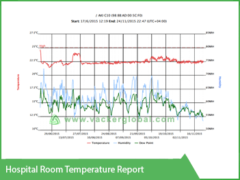 Hospital Room Temperature Report Vacker Africa