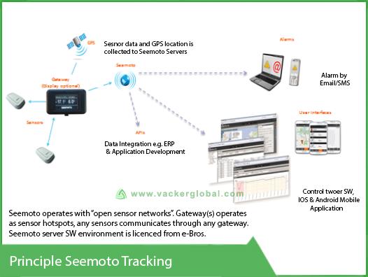 seemoto tracking principle