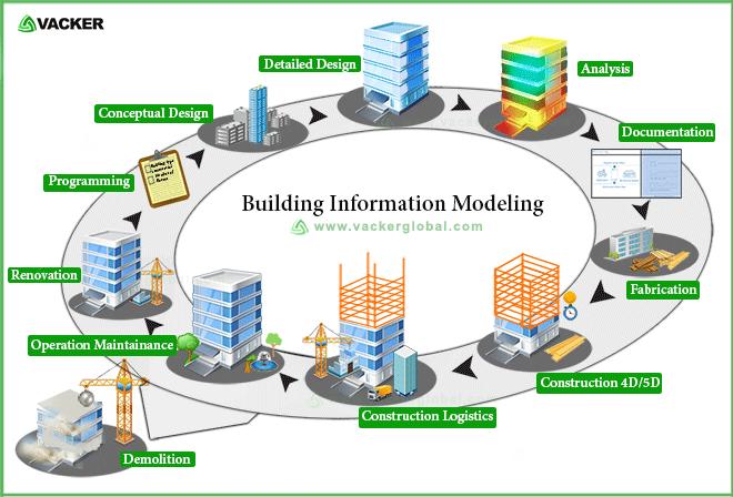 building-information-modeling-vackerafrica