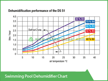 swimming-pool-dehumidifier-chart